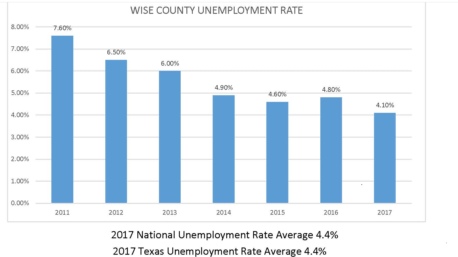 Screenshot Unemployment Chart 2017